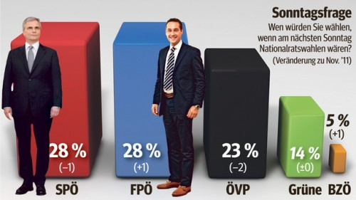 Le FPÖ un parti nationaliste au pouvoir.